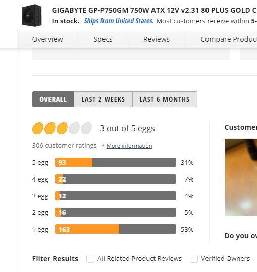 Newegg Bewertungen für diese Netzteile von GIgabyte P750GN
